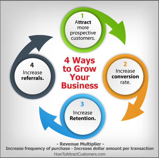 4 Ways to Grow Your Business